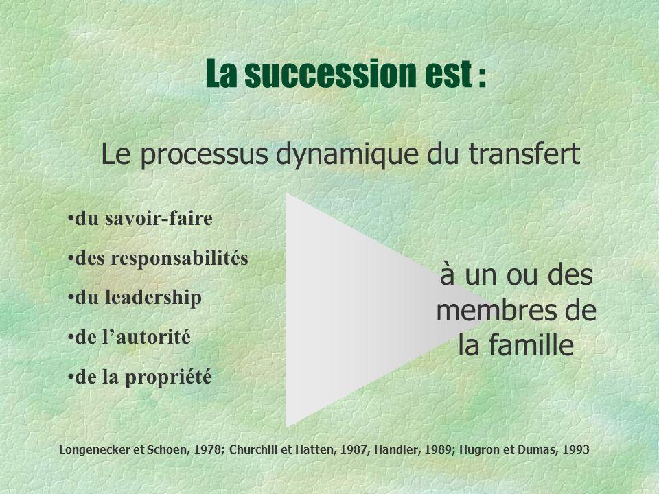 La succession est : Le processus dynamique du transfert