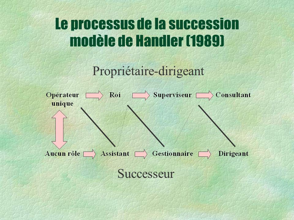 Le processus de la succession modèle de Handler (1989)