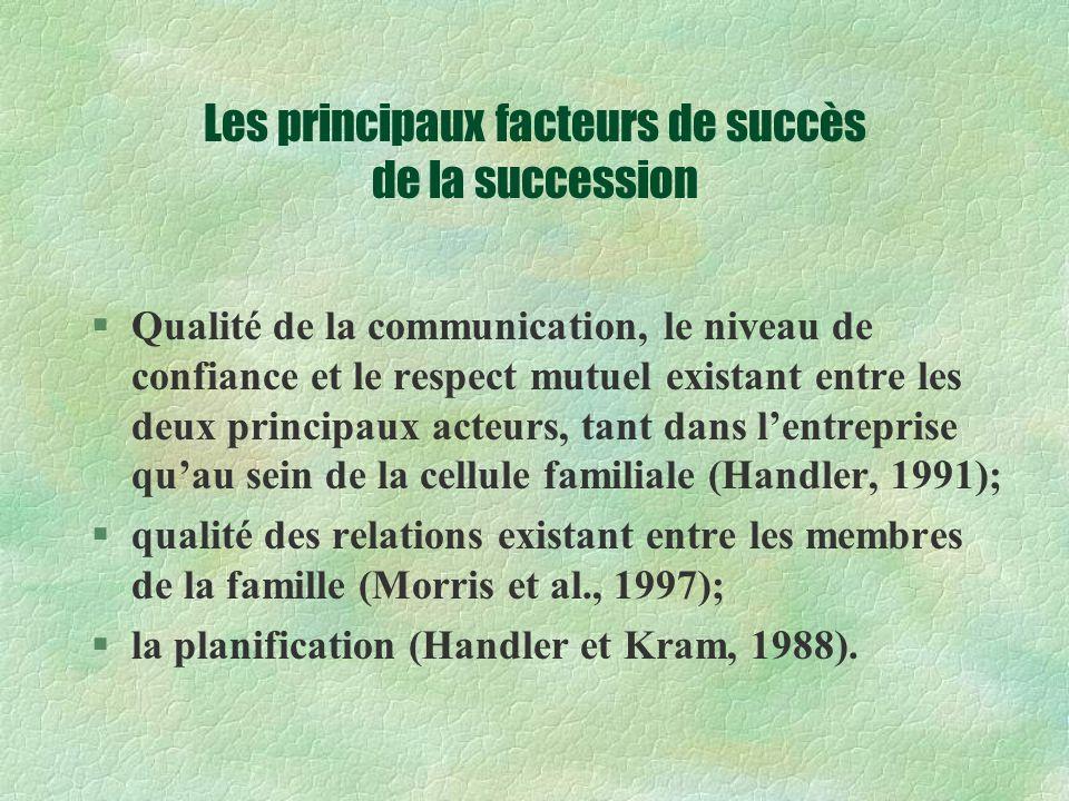 Les principaux facteurs de succès de la succession