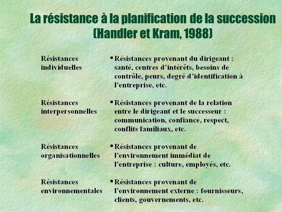 La résistance à la planification de la succession (Handler et Kram, 1988)