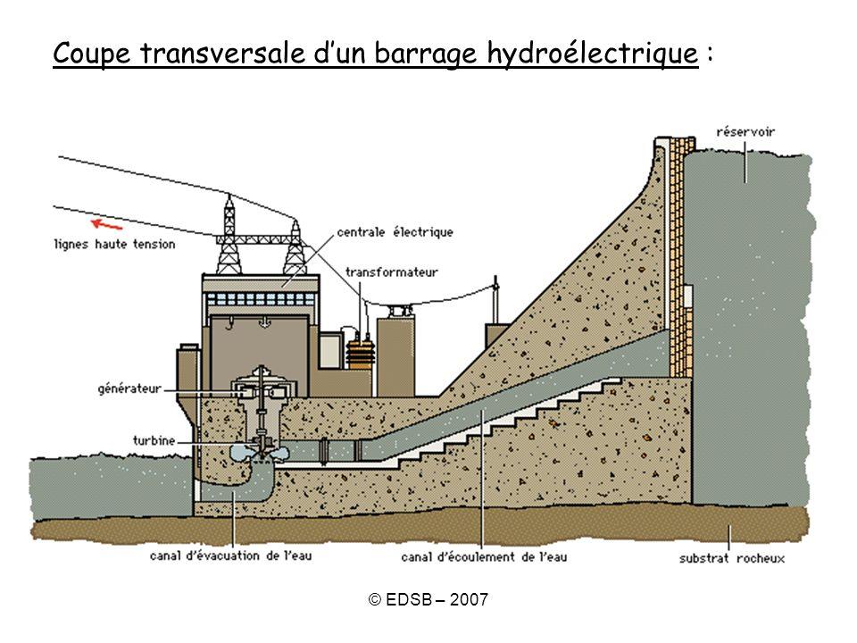 Coupe transversale d'un barrage hydroélectrique :