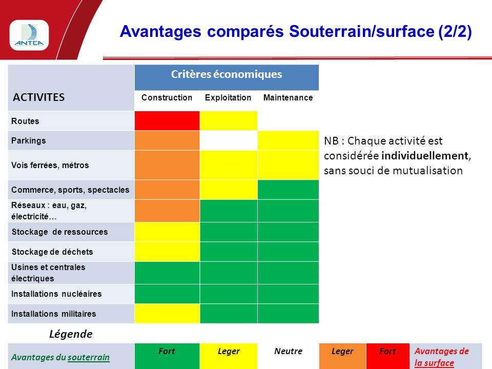 Avantages comparés Souterrain/surface (2/2)