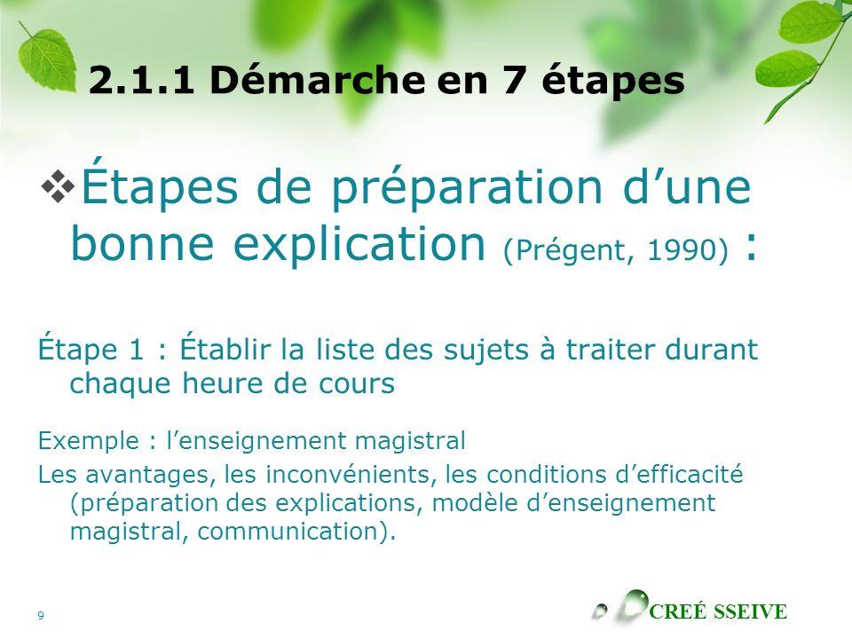 Étapes de préparation d'une bonne explication (Prégent, 1990) :