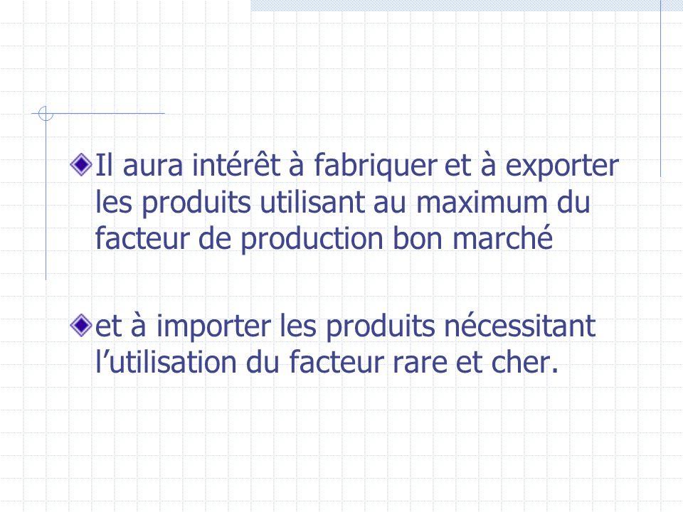 Il aura intérêt à fabriquer et à exporter les produits utilisant au maximum du facteur de production bon marché