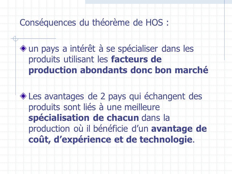 Conséquences du théorème de HOS :
