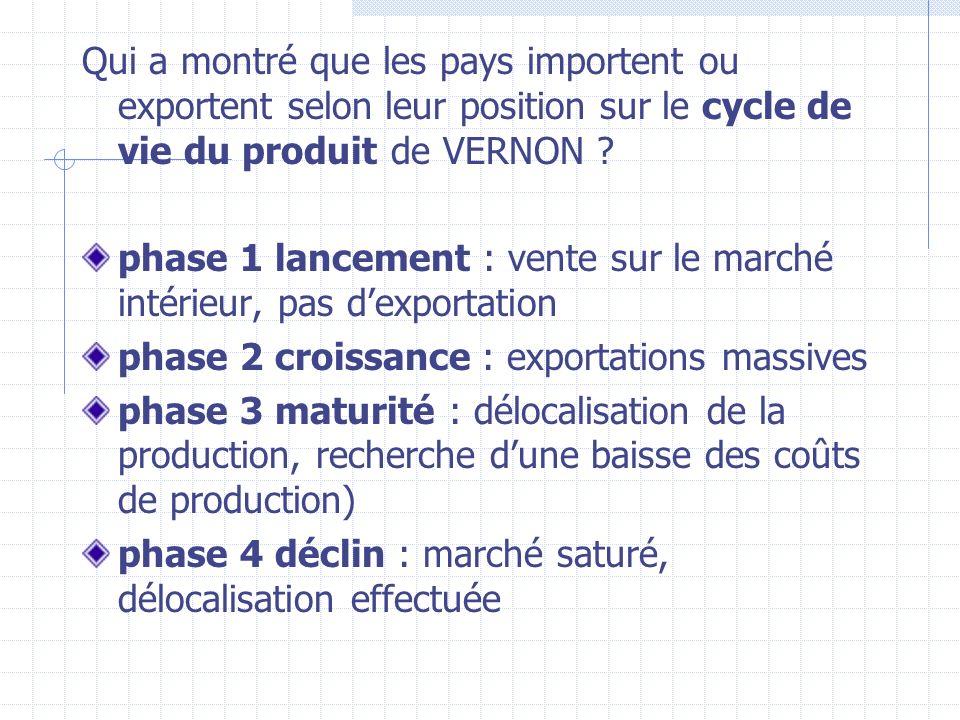 Qui a montré que les pays importent ou exportent selon leur position sur le cycle de vie du produit de VERNON