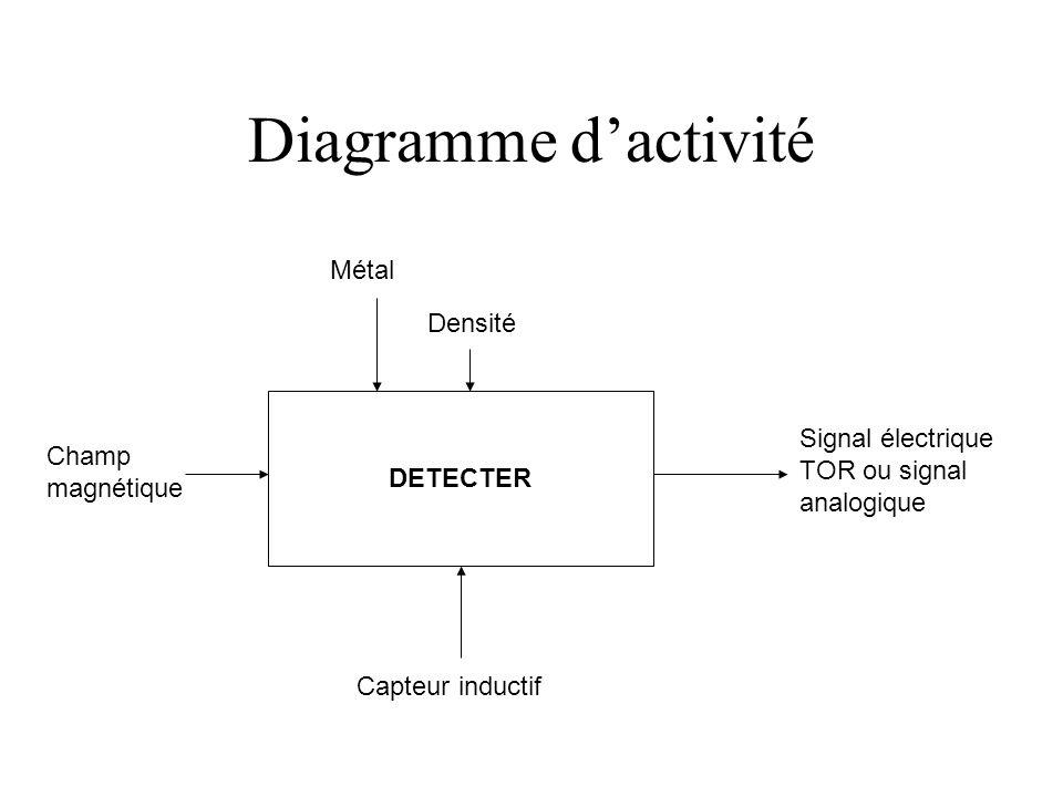 Diagramme d'activité Métal Densité