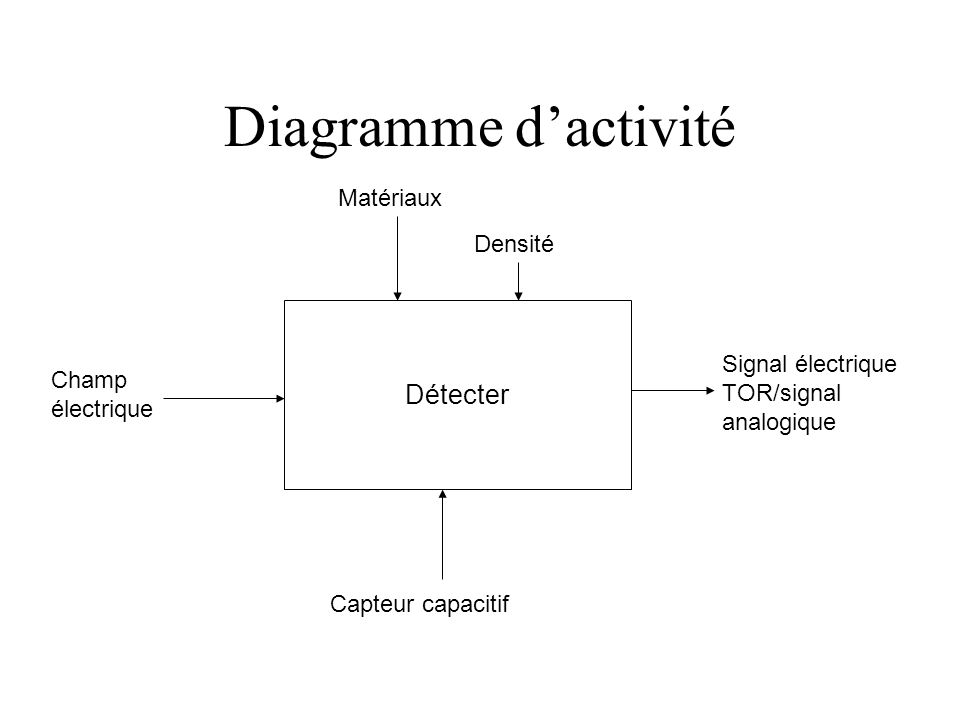Diagramme d'activité Détecter Matériaux Densité