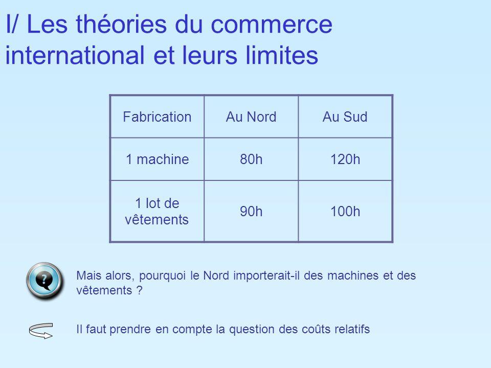 I/ Les théories du commerce international et leurs limites