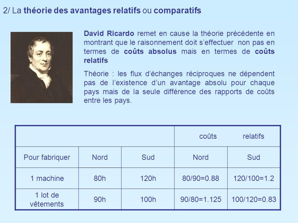 2/ La théorie des avantages relatifs ou comparatifs