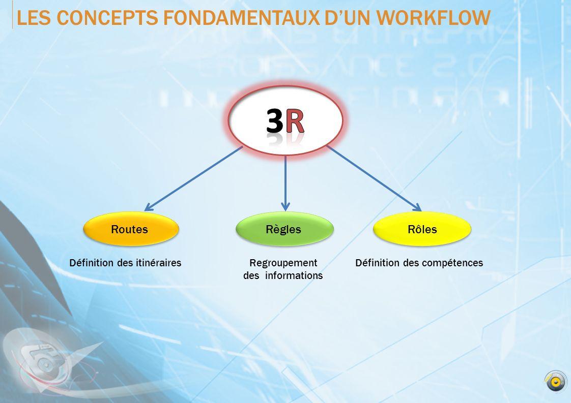 LES CONCEPTS FONDAMENTAUX D'UN WORKFLOW