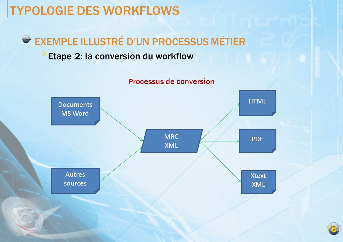 TYPOLOGIE DES WORKFLOWS