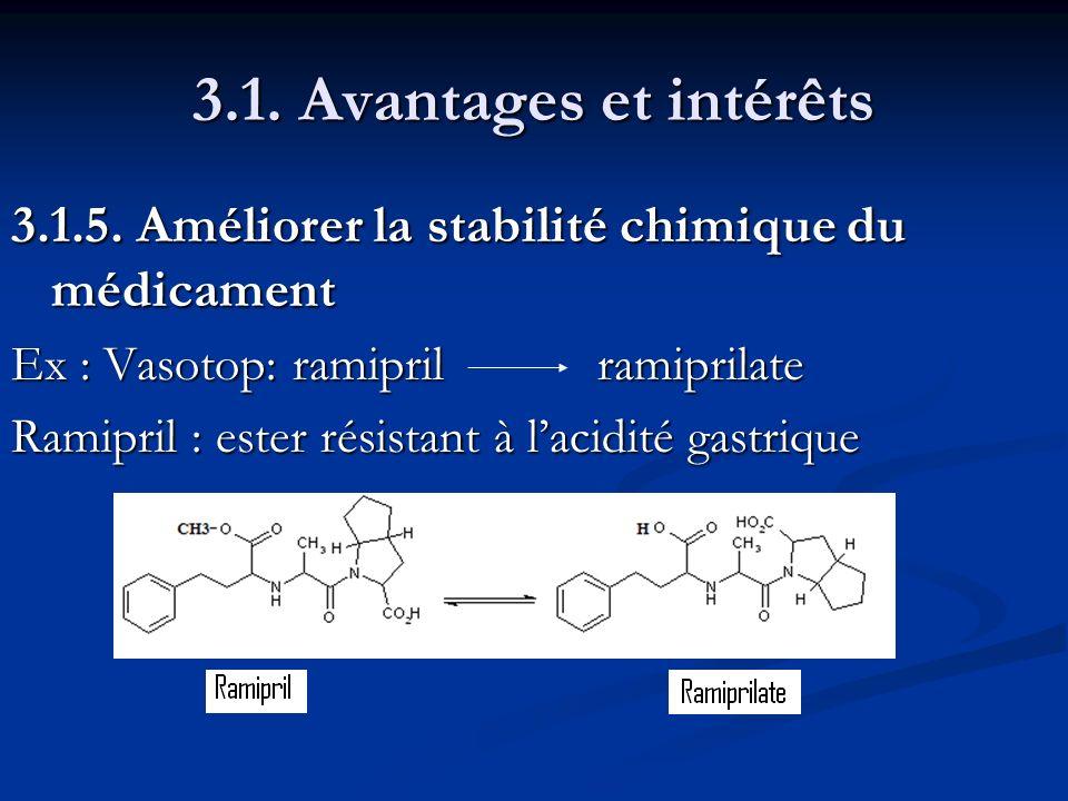 3.1. Avantages et intérêts 3.1.5. Améliorer la stabilité chimique du médicament. Ex : Vasotop: ramipril ramiprilate.