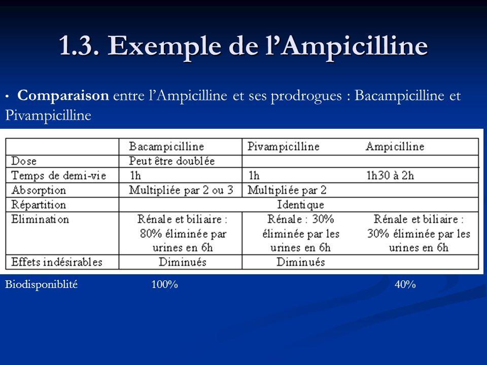 1.3. Exemple de l'Ampicilline