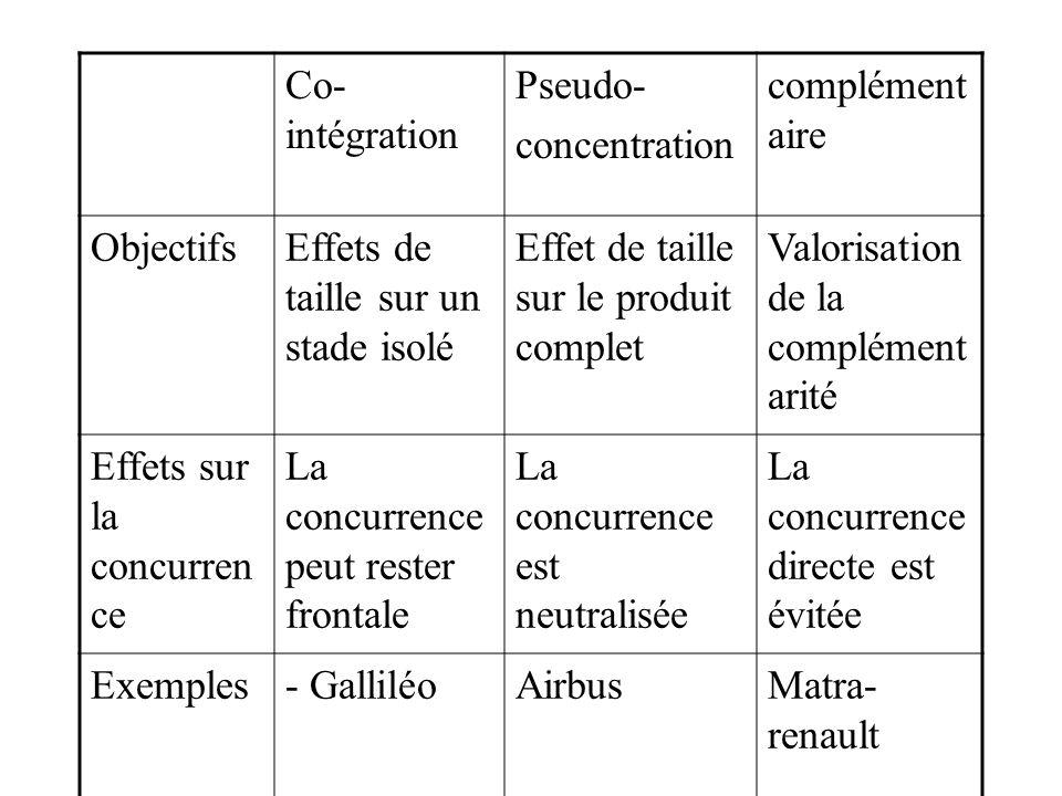 Co-intégration Pseudo- concentration. complémentaire. Objectifs. Effets de taille sur un stade isolé.