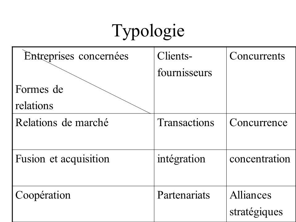 Typologie Entreprises concernées Formes de relations Clients-