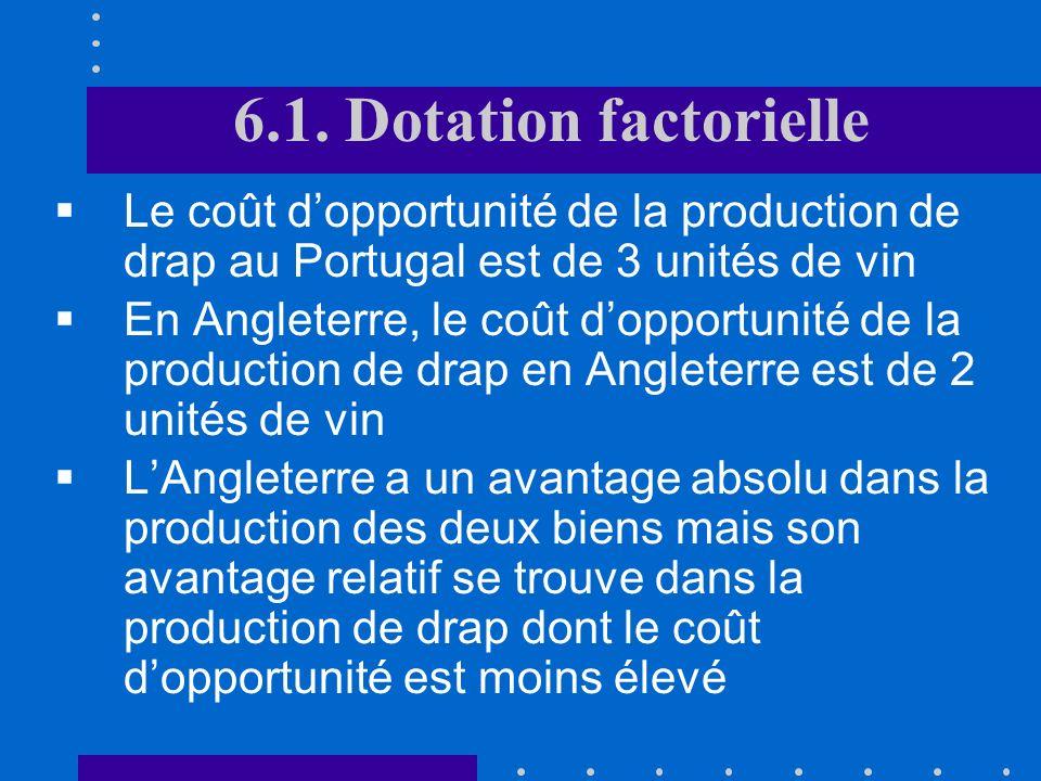 6.1. Dotation factorielle Le coût d'opportunité de la production de drap au Portugal est de 3 unités de vin.