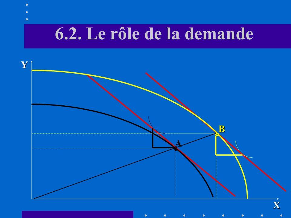 6.2. Le rôle de la demande Y B A X
