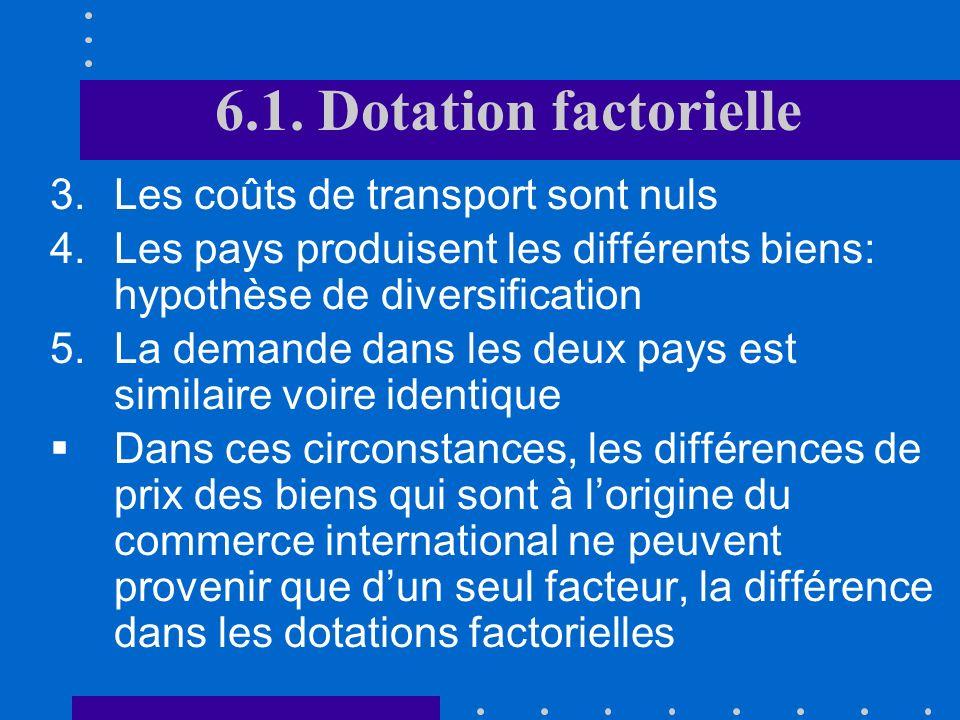 6.1. Dotation factorielle Les coûts de transport sont nuls