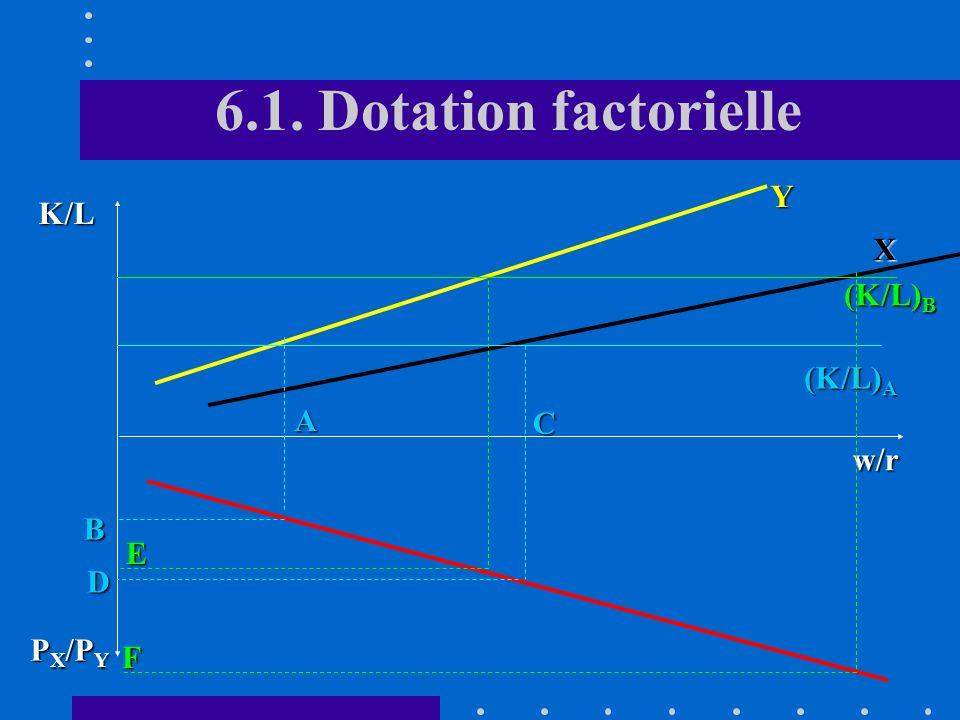 6.1. Dotation factorielle Y K/L X (K/L)B (K/L)A A C w/r B E D PX/PY F