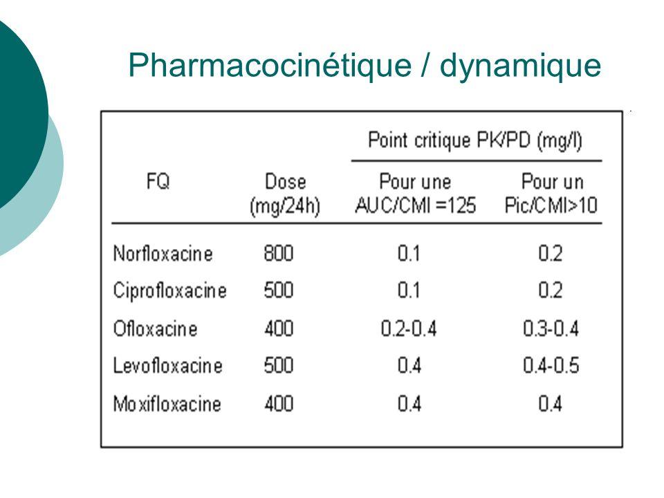 Pharmacocinétique / dynamique