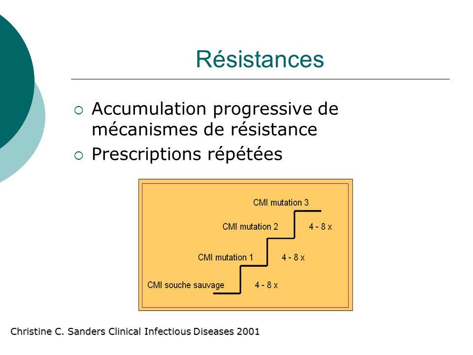 Résistances Accumulation progressive de mécanismes de résistance