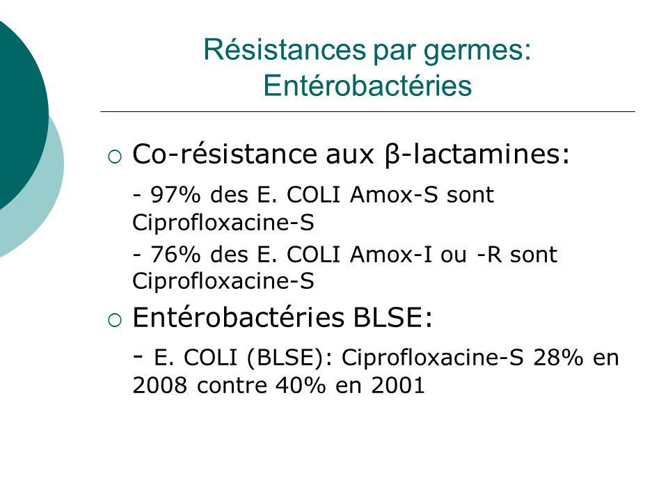 Résistances par germes: Entérobactéries