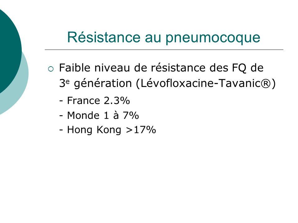 Résistance au pneumocoque