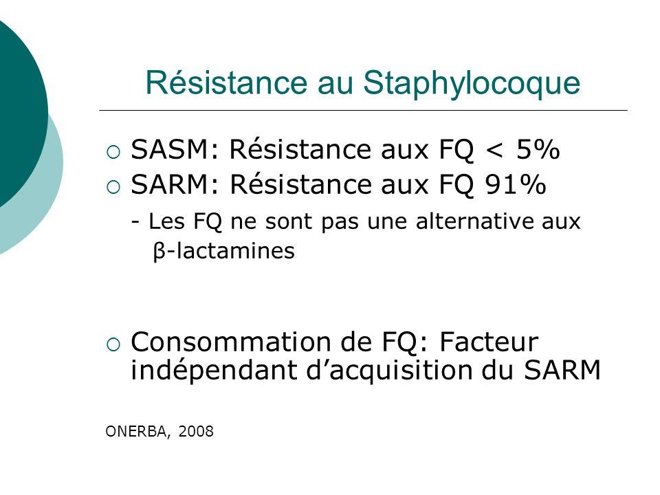 Résistance au Staphylocoque