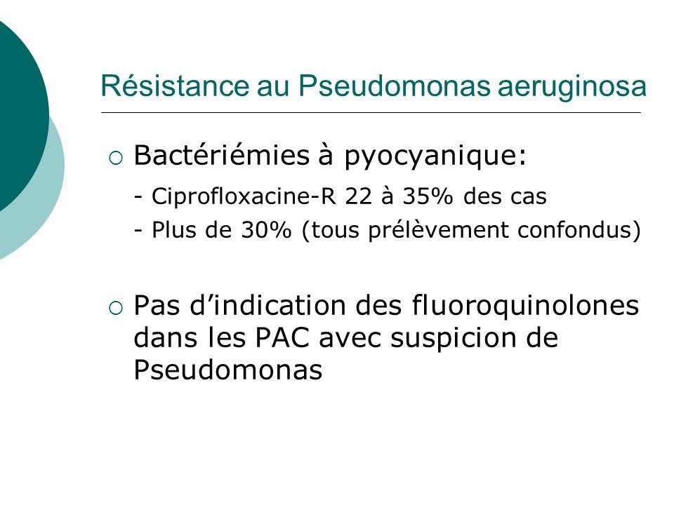 Résistance au Pseudomonas aeruginosa