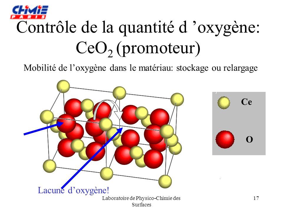 Contrôle de la quantité d 'oxygène: CeO2 (promoteur)