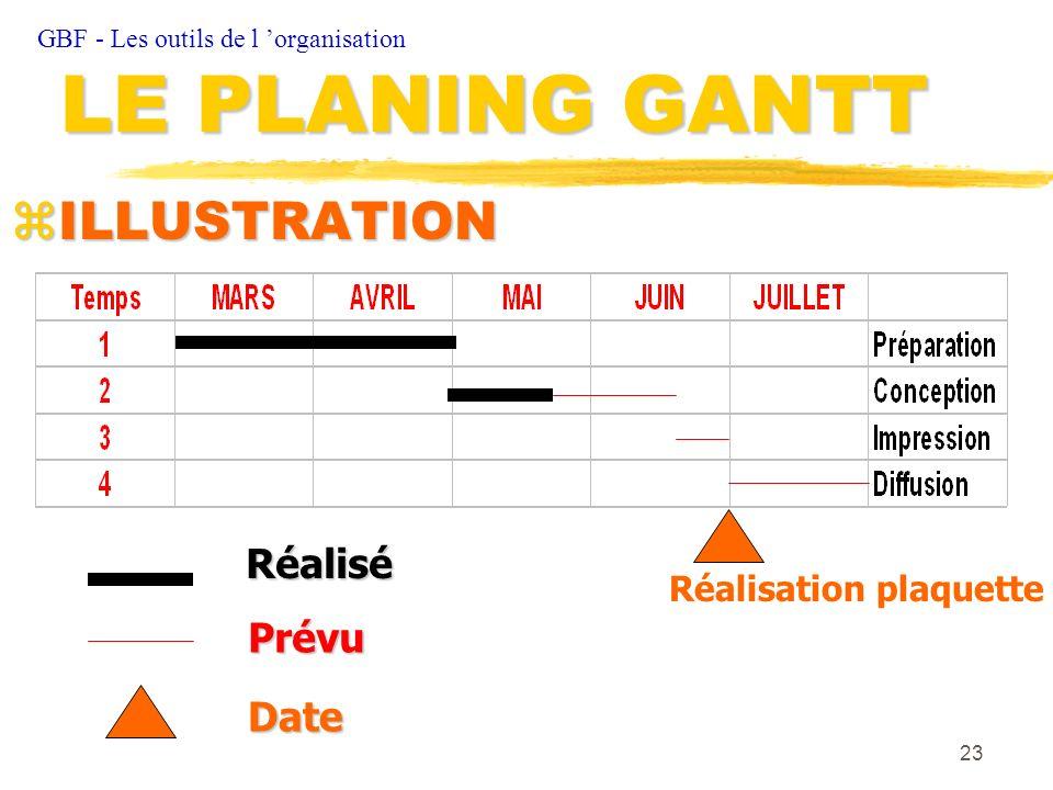 LE PLANING GANTT ILLUSTRATION Réalisé Prévu Date Réalisation plaquette