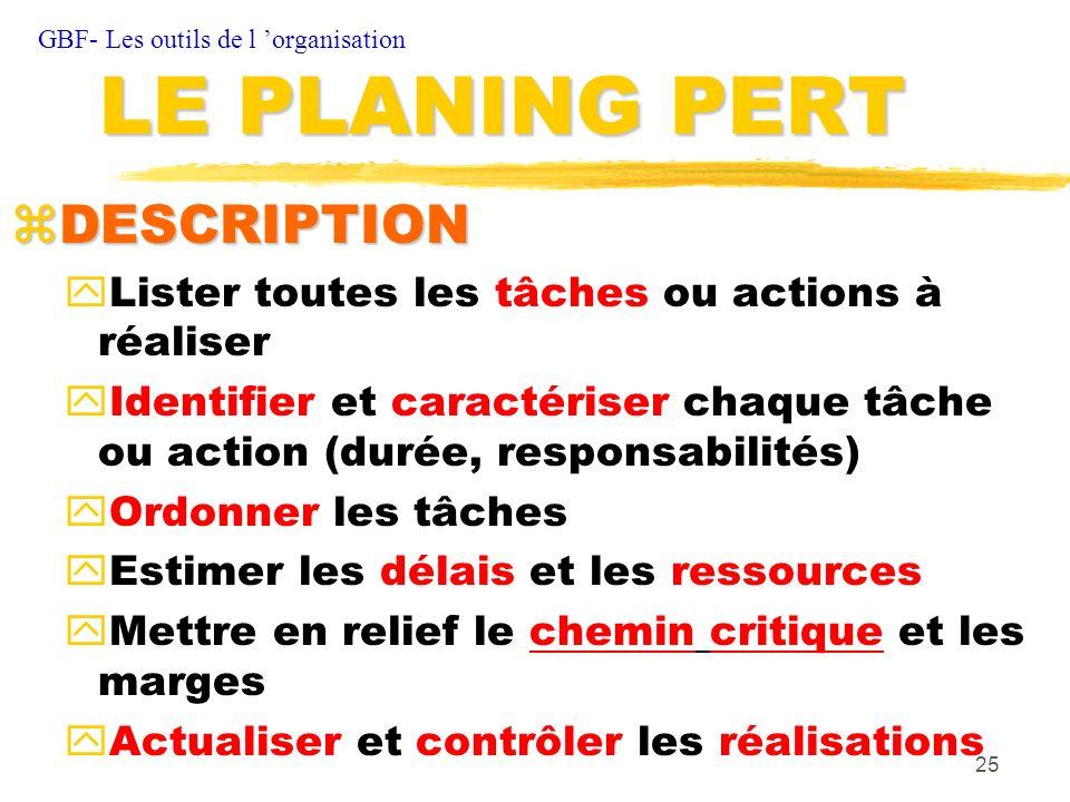 LE PLANING PERT DESCRIPTION