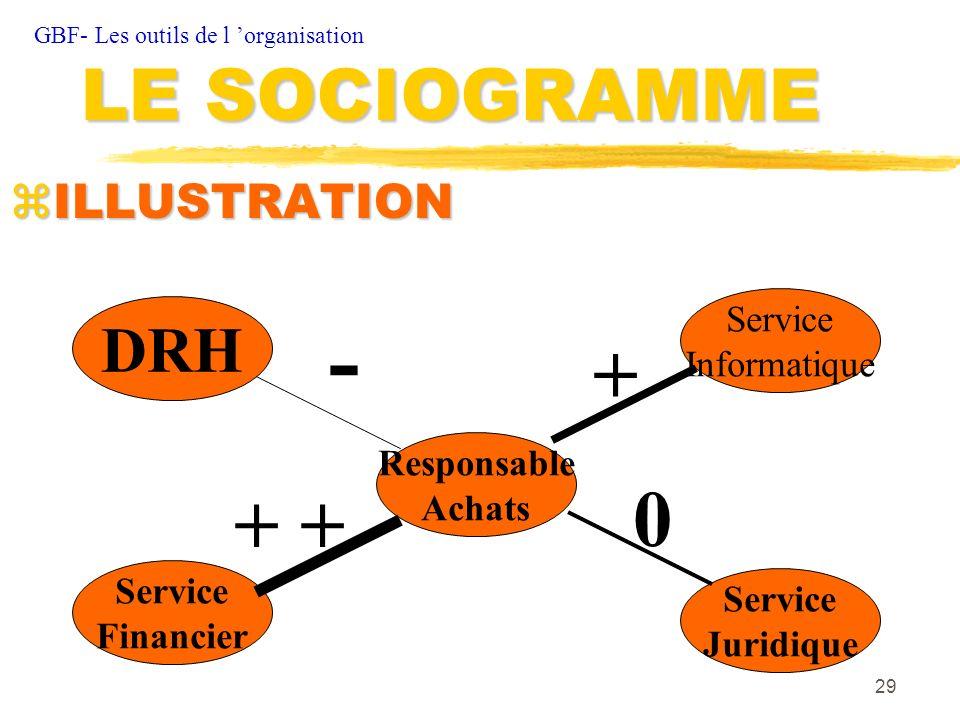 - + + + LE SOCIOGRAMME DRH ILLUSTRATION Service Informatique