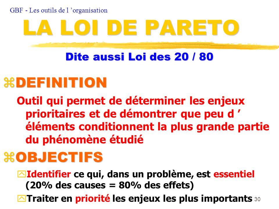 LA LOI DE PARETO DEFINITION OBJECTIFS Dite aussi Loi des 20 / 80