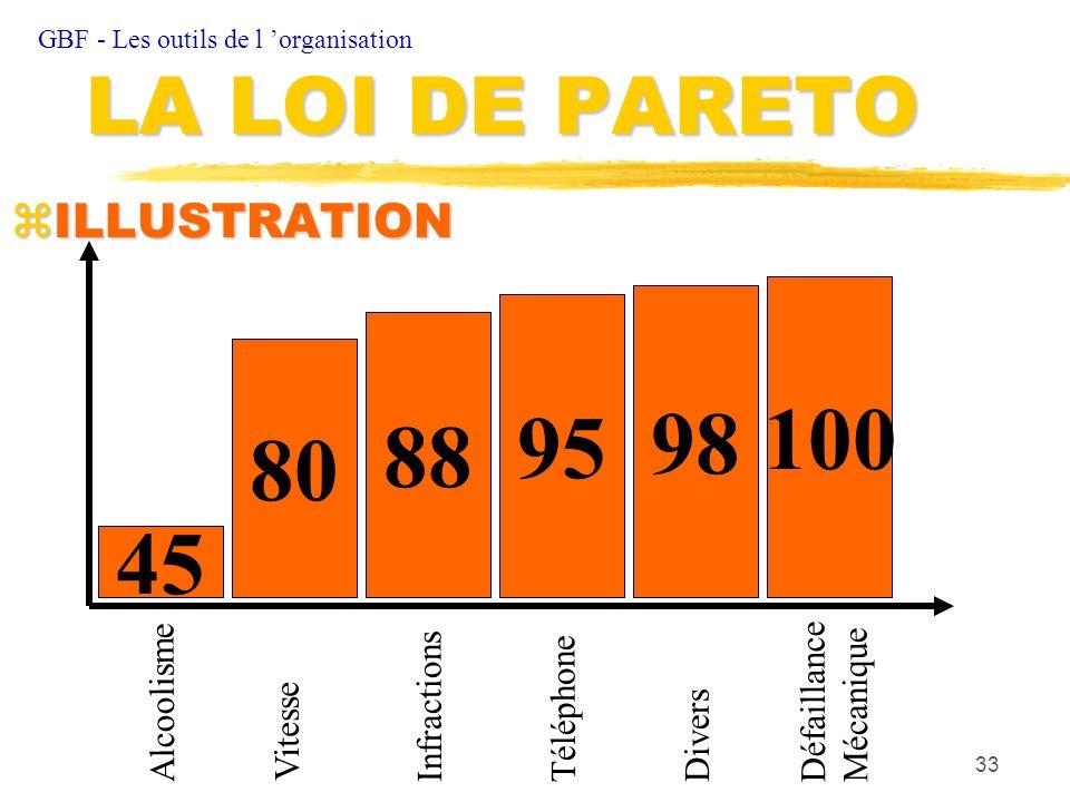 100 98 95 88 80 45 LA LOI DE PARETO ILLUSTRATION Défaillance Mécanique