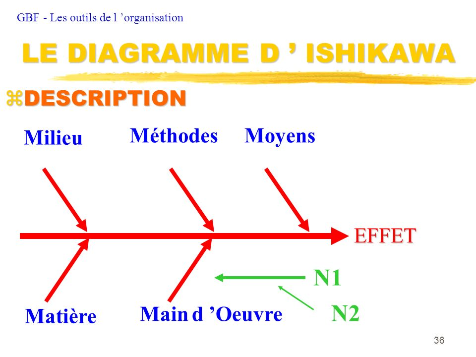LE DIAGRAMME D ' ISHIKAWA