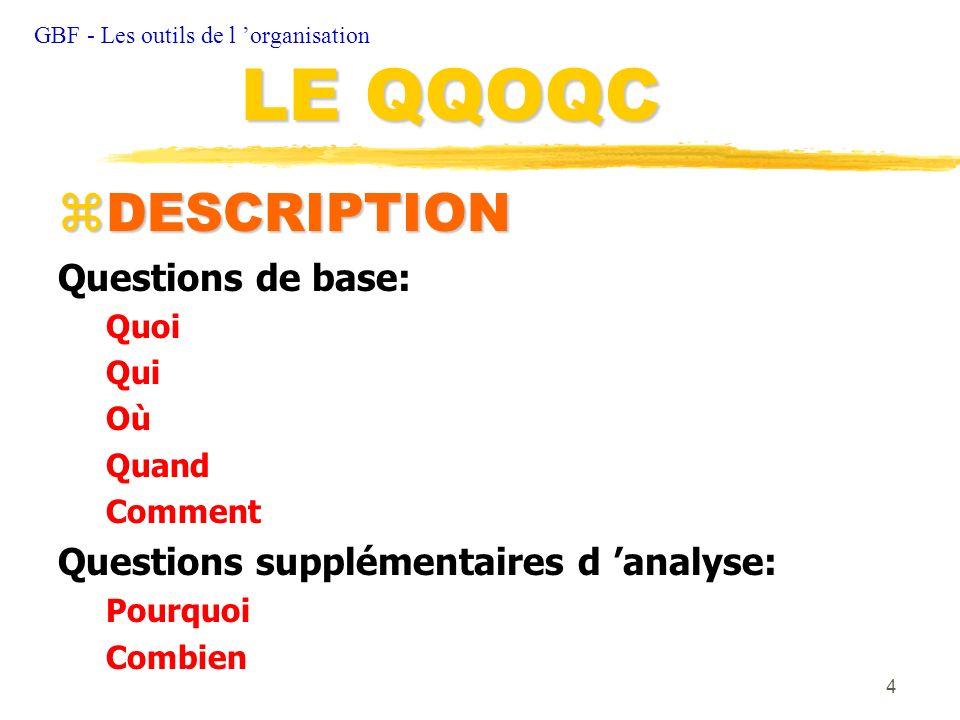 LE QQOQC DESCRIPTION Questions de base: