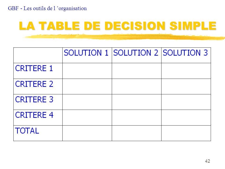 LA TABLE DE DECISION SIMPLE