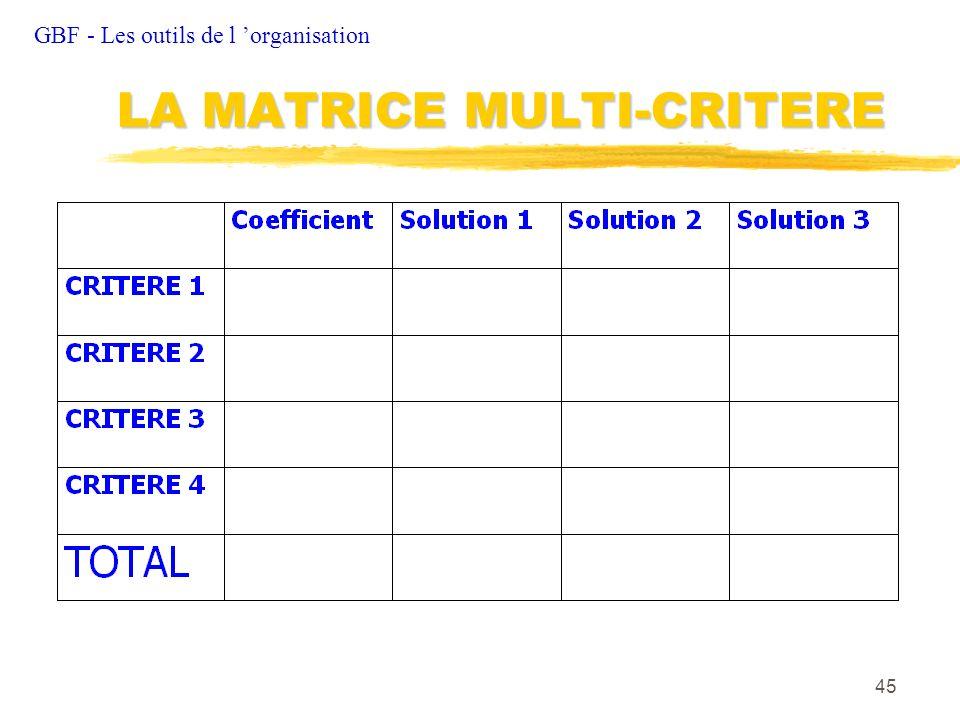 LA MATRICE MULTI-CRITERE