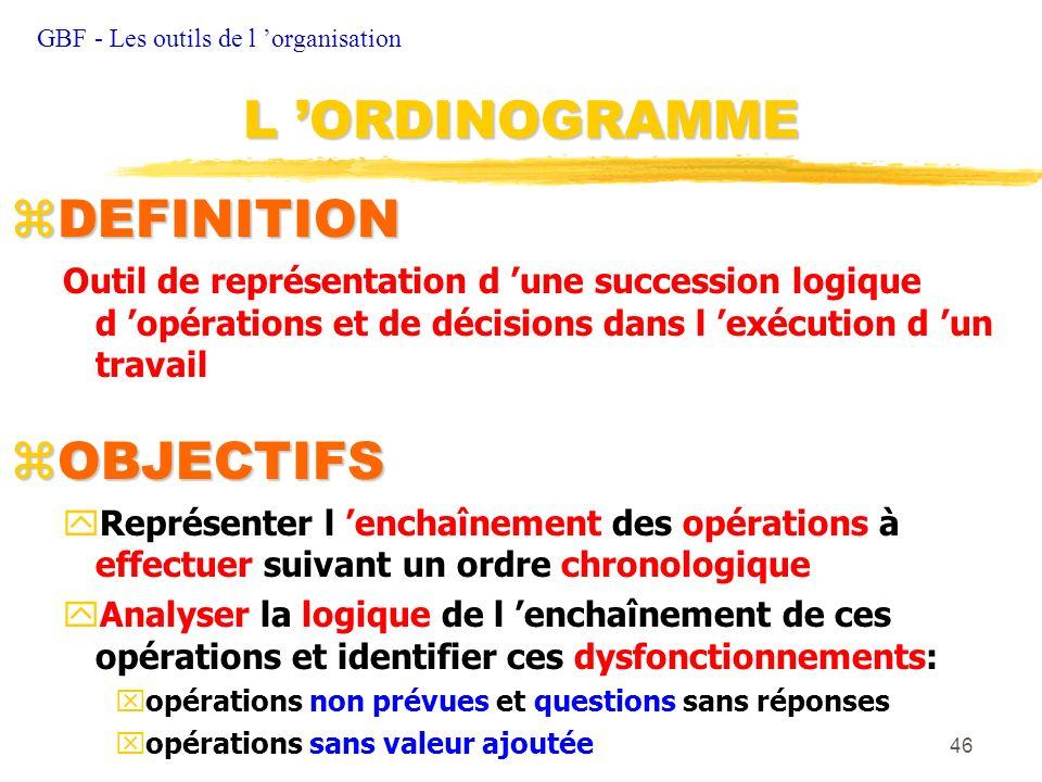 L 'ORDINOGRAMME DEFINITION OBJECTIFS
