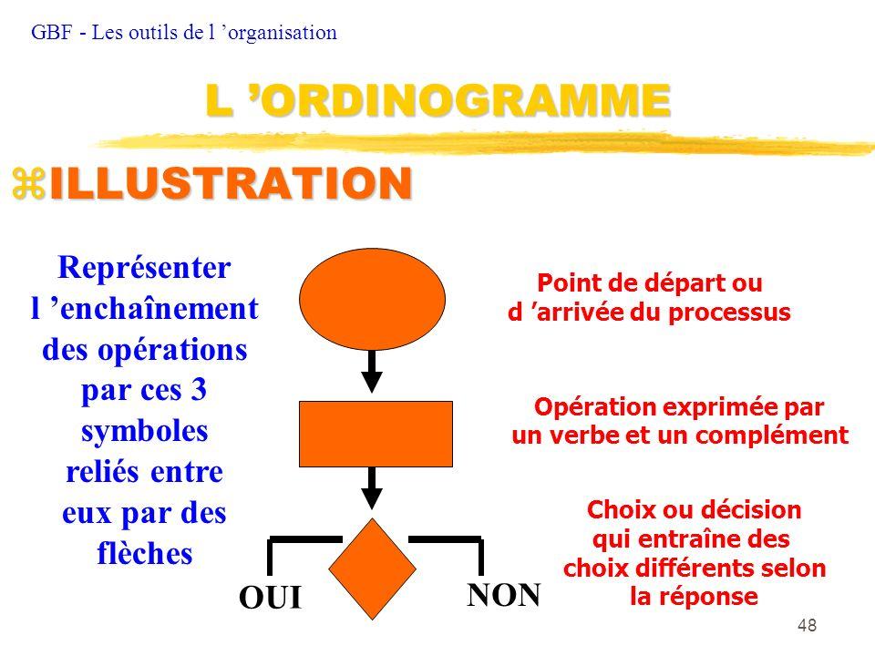 L 'ORDINOGRAMME ILLUSTRATION Représenter l 'enchaînement