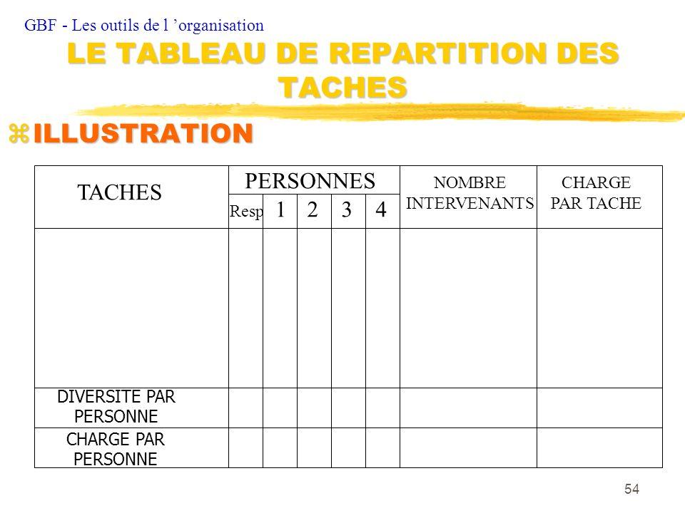 LE TABLEAU DE REPARTITION DES TACHES