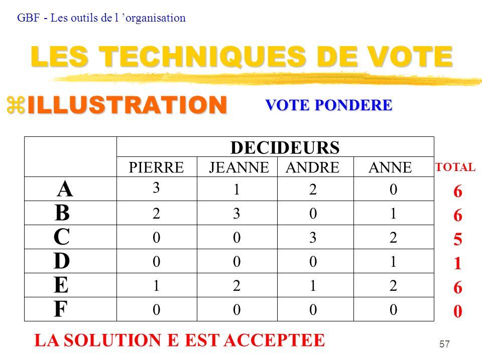 LES TECHNIQUES DE VOTE ILLUSTRATION A B C D E F DECIDEURS 6 6 5 1 6