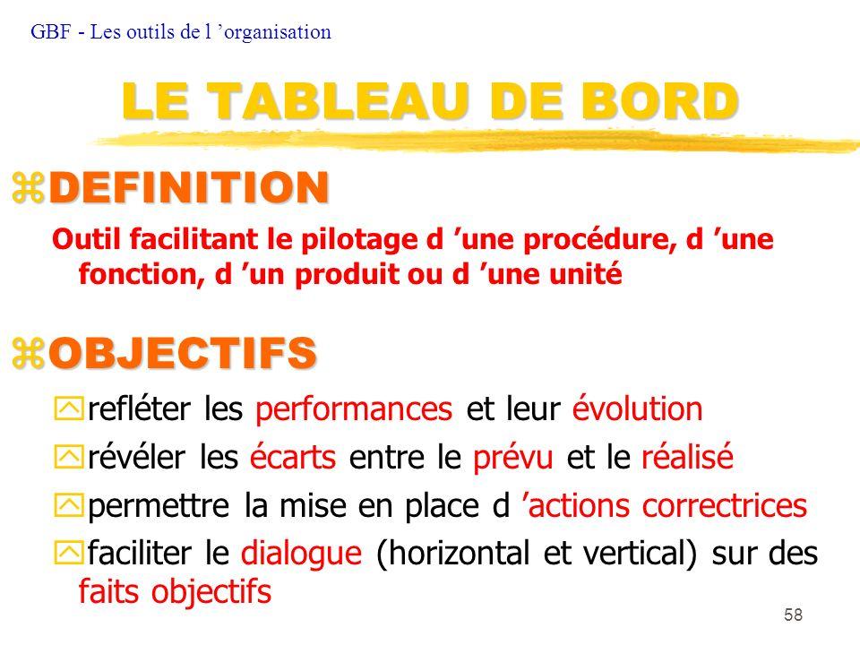 LE TABLEAU DE BORD DEFINITION OBJECTIFS