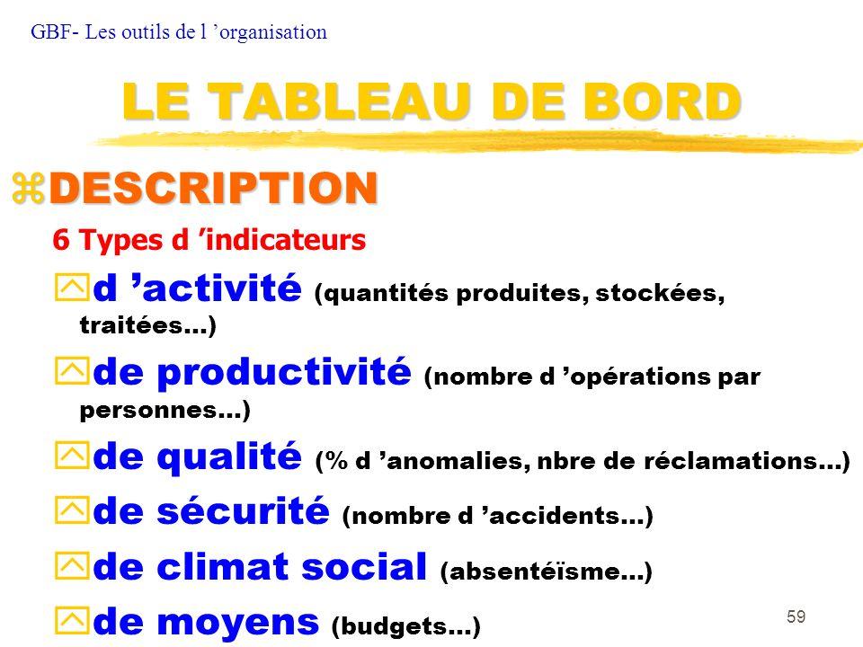LE TABLEAU DE BORD DESCRIPTION