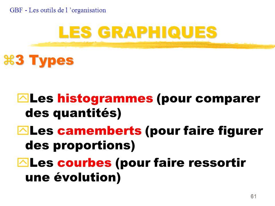 LES GRAPHIQUES 3 Types Les histogrammes (pour comparer des quantités)