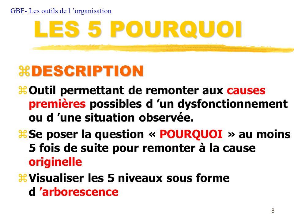LES 5 POURQUOI DESCRIPTION