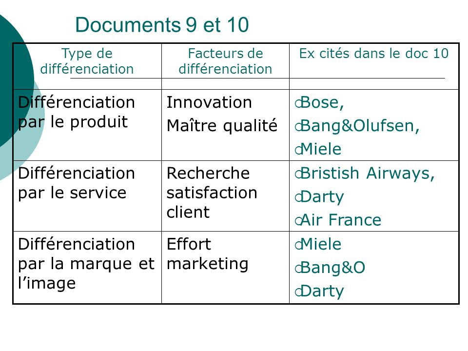 Documents 9 et 10 Différenciation par le produit Innovation