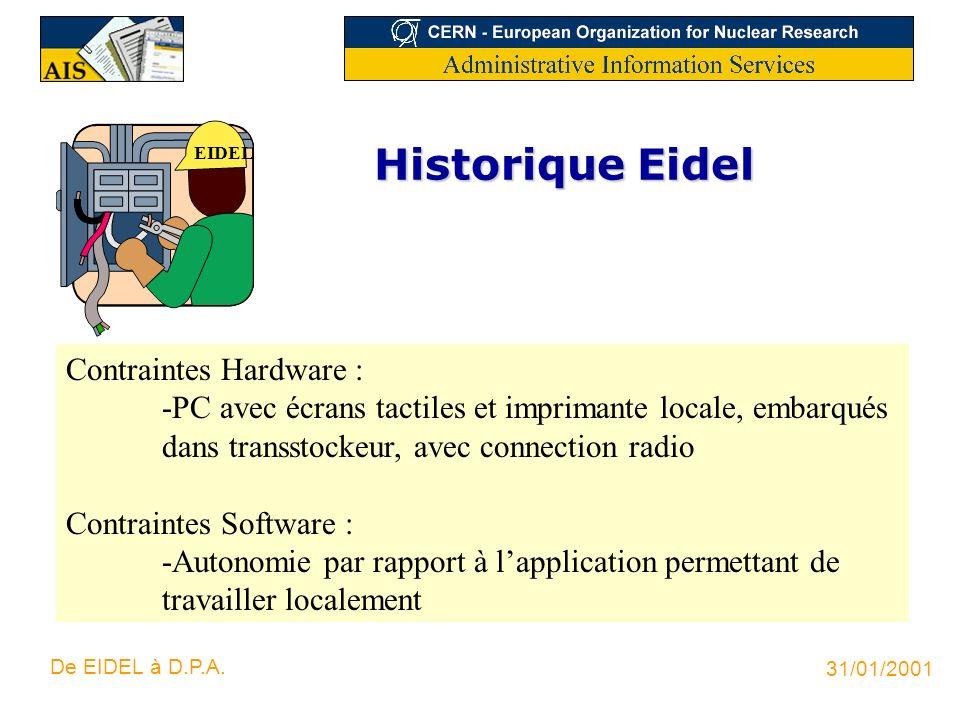 Historique Eidel Contraintes Hardware :